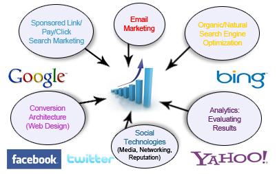 Internet Marketing, Digital Marketing Company In Delhi
